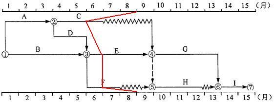 红的的表示前锋线。您结合题目仔细看一下。   【追问】老师,您好!   《进度》教材p108~p109,例4-4讲到前锋线的绘制。   【回答】   您的问题答复如下:   【例4-4】某工程项目时标网络计划如图4-18所示。该计划执行到第6周末检查实际进度时,发现工作A和B已经全部完成,工作D.E分别完成计划任务量的20%和50%,工作C尚需3周完成,试用前锋线法进行实际进度与计划进度的比较。