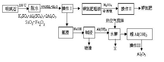 提取硫酸钾工艺流程图