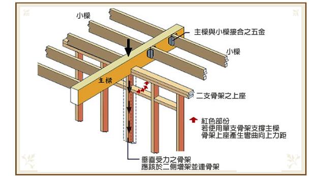 造价工程师土建工程复习要点:木骨架结构图