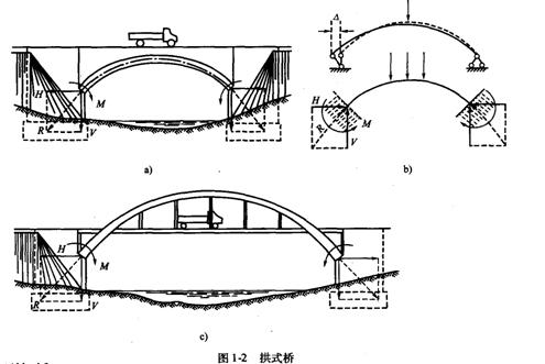 教材第35-36页(6)桁架结构体系,(7)网架结构体系,(8)拱式结构体系,(9)
