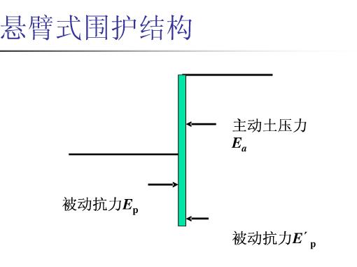 习要点:悬臂式支护结构